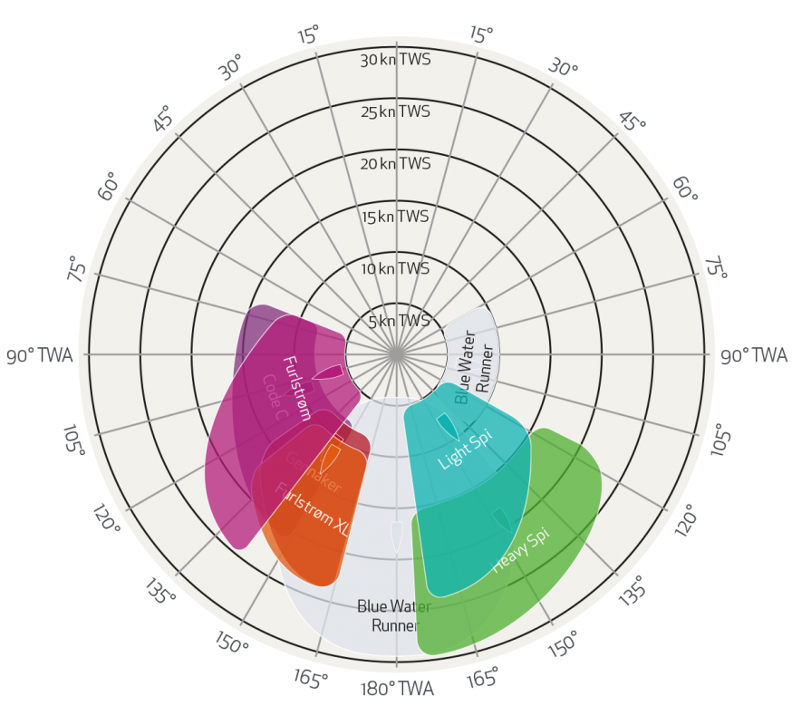 Diagramma Polare Angoli Vento Vele Poppa Elvstrom
