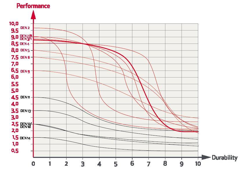 Grafico Prestazioni Prezzo Durata Randa Fiocco 01 Elvstrom