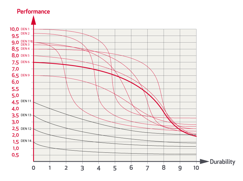 Grafico Prestazioni Prezzo Durata Rande Da Crociera Elvstrom 06