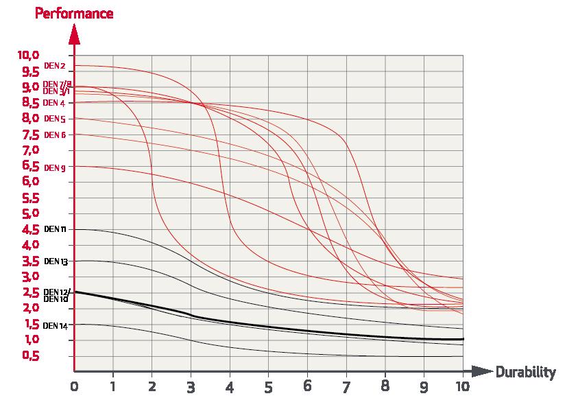 Grafico Prestazioni Prezzo Durata Rande Da Crociera Elvstrom 10 ...