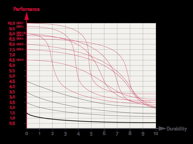 Grafico Prestazioni Prezzo Durata Rande Da Crociera Elvstrom 14
