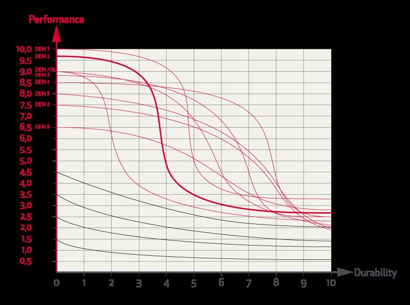 Grafico Prestazioni Prezzo Durata Rande Da Regata Elvstrom 02