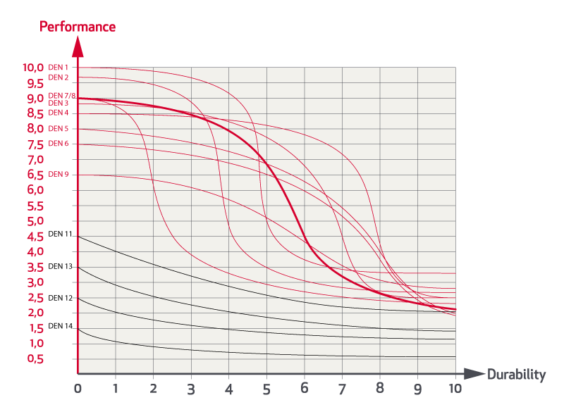 Grafico Prestazioni Prezzo Durata Rande Da Regata Elvstrom 07