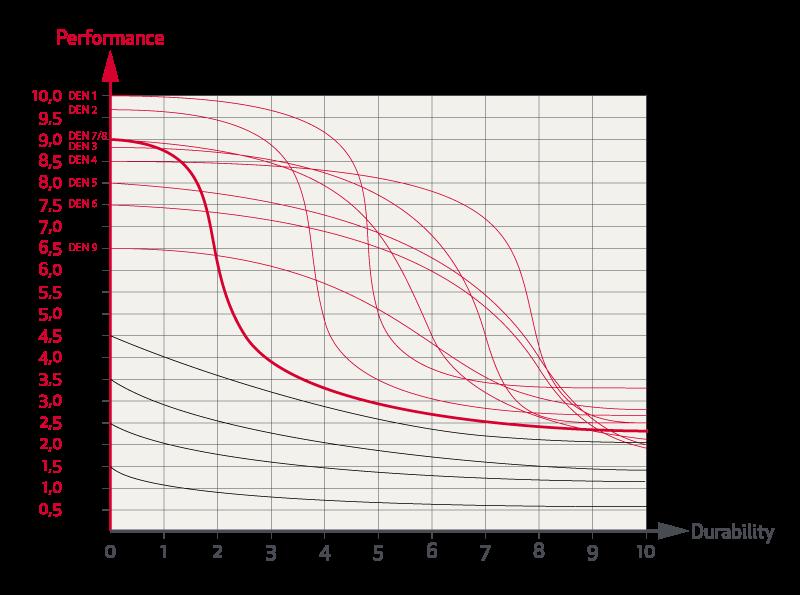 Grafico Prestazioni Prezzo Durata Rande Da Regata Elvstrom 08