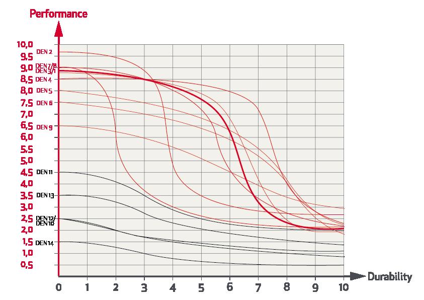 Grafico Prestazioni Prezzo Durata Rande Fiocco 03 Elvstrom