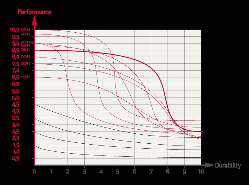 Grafico Prestazioni Prezzo Durata Rande Fiocco 04 Elvstrom