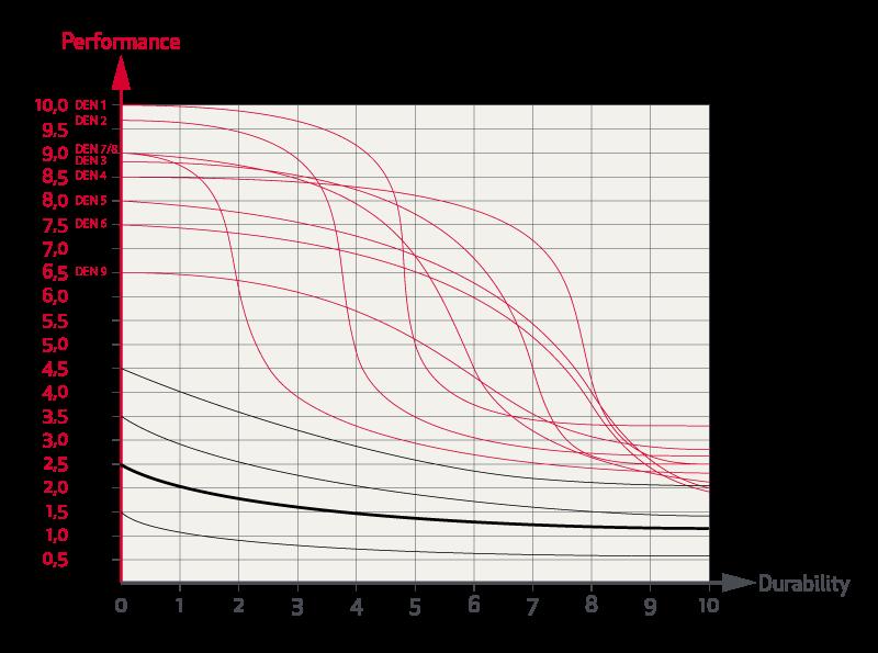 Grafico Prestazioni Prezzo Durata Rande Fiocco 12 Elvstrom