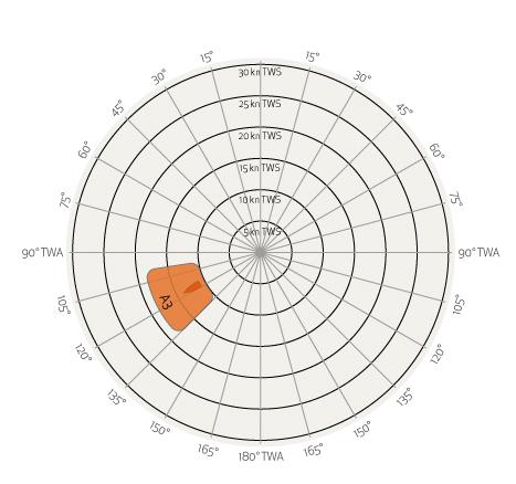 Grafico Vela Regata Andature Poppa 3A Gennaker Elvstrom