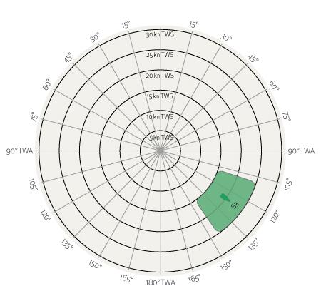 Grafico Vela Regata Andature Poppa 3S Spinnaker Elvstrom