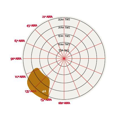 Grafico Vela Regata Andature Poppa 4A Gennaker Elvstrom