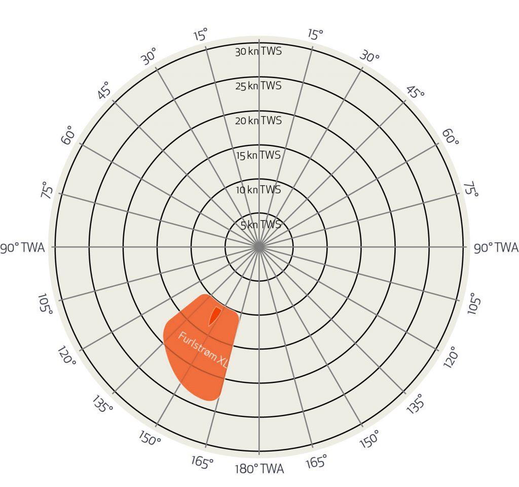 grafico-vele-andature-poppa-XL-Elvstrom.