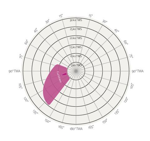 Grafico Vele Andature Poppa Twa 70 140 Elvstrom