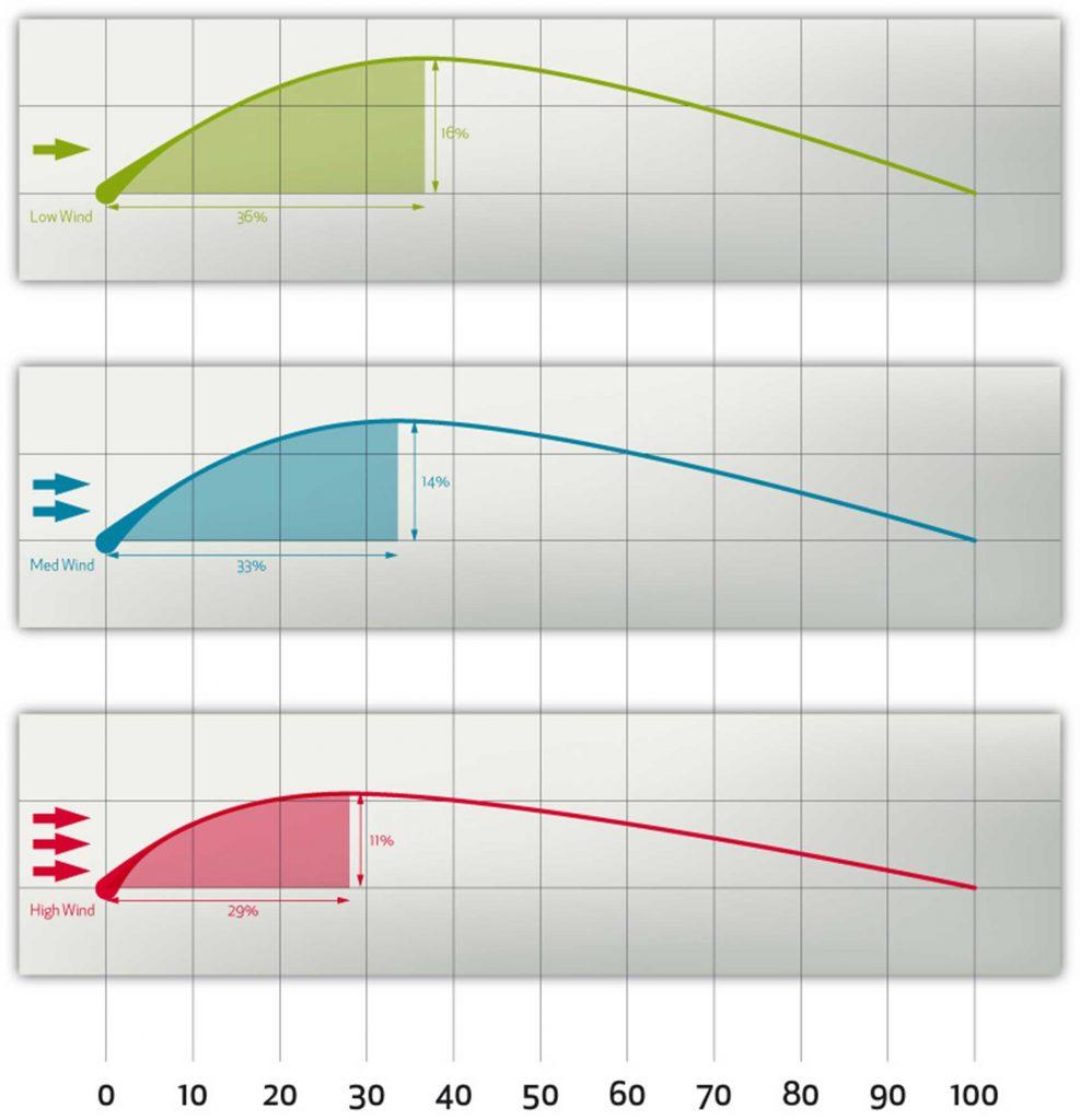 Profilo Vela Elvstrom Forza Vento